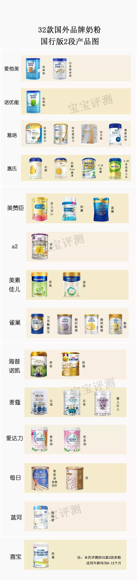 32款洋品牌奶粉独立评测二:要注意这些奶粉中的不健康物质!