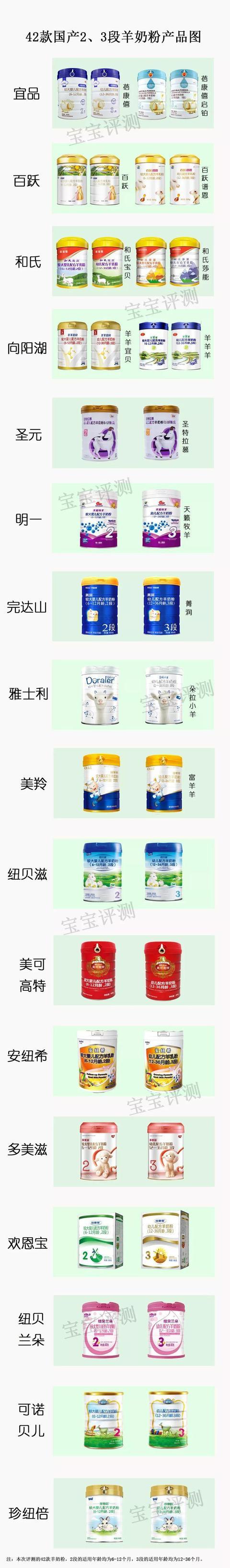 42款国产羊奶粉评测二:凭什么都卖这么高价?