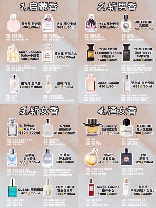 48款网红热门香水,根据不同的场合见不同的人选择对的香水